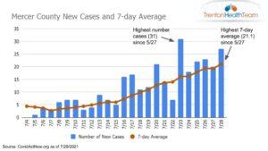 Trenton Health Officials Sound Alarm on Rising COVID Cases